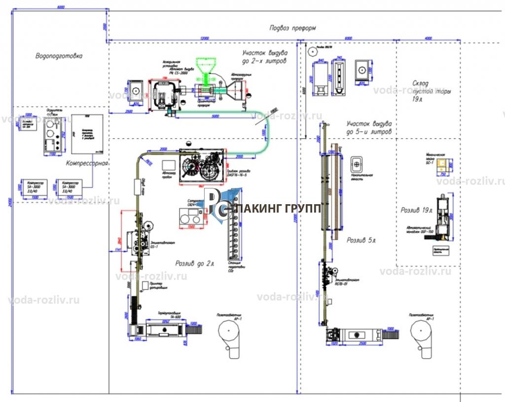 Бизнес-план предприятия по розливу воды - Разработка
